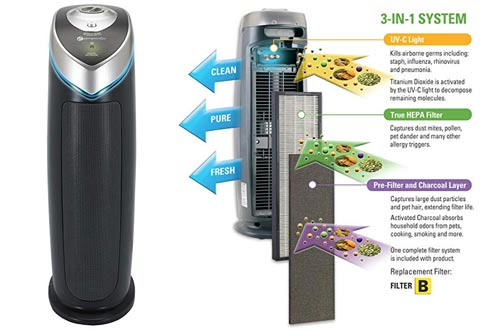 "GermGuardian AC4825 22"" 3-in-1 Full Room Air Purifier, True HEPA Filter, UVC Sanitizer"